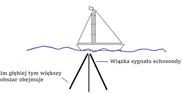 Wiązka sygnału echosondy - stożek (im głębiej idzie sygnał, tym obszar eksplorowania jest większy)