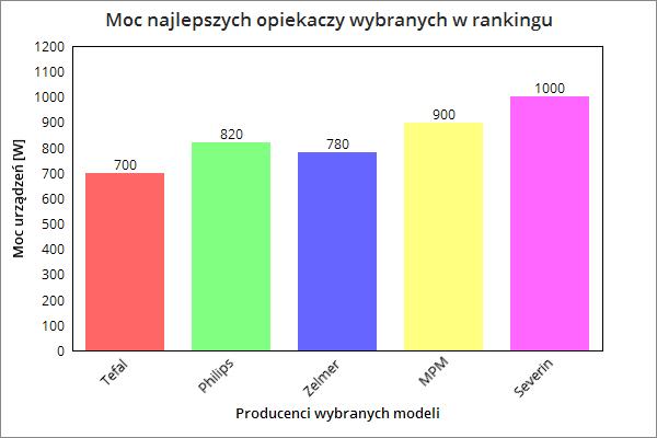 Porównanie mocy w watach modeli wybranych w rankingu