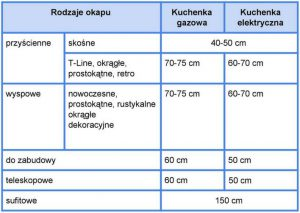 tabela-wysokosci-okapu