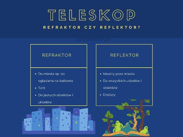 Teleskop refraktor czy reflektor - porównanie